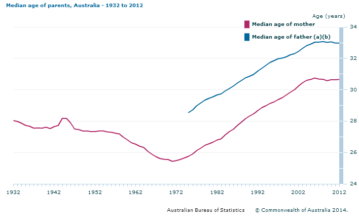 Median Age of Parents from 1032 to 2012